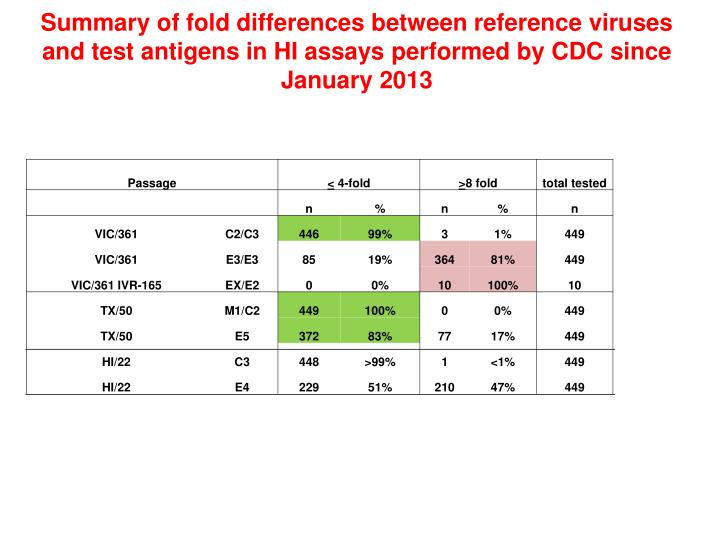 Summary of fold differences between reference viruses and test antigens in HI assays