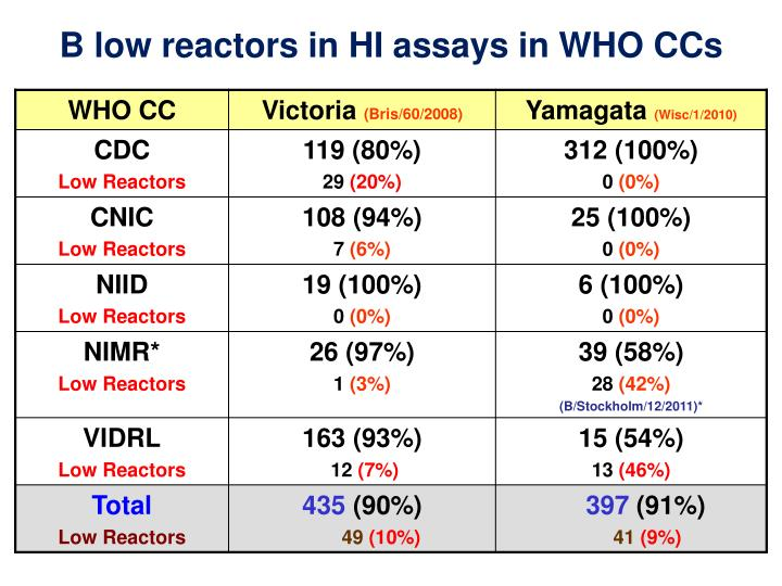 B low reactors in HI assays in WHO CCs