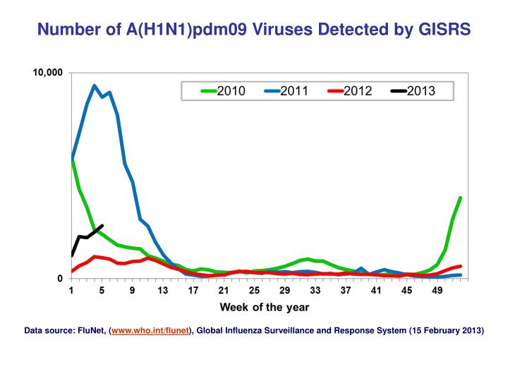 Number of A(H1N1)pdm09