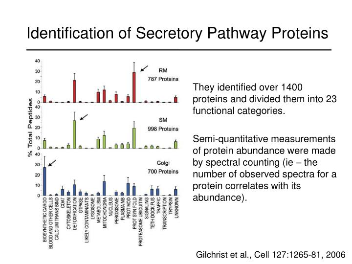 Identification of Secretory Pathway Proteins