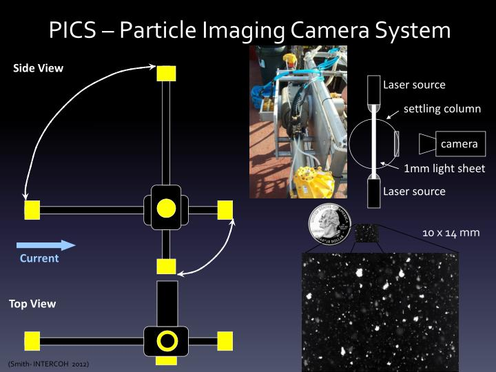 Pics particle imaging camera system