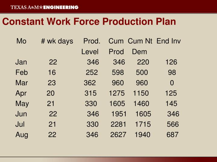 Constant Work Force Production Plan