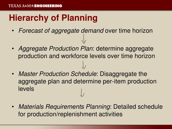 Hierarchy of Planning