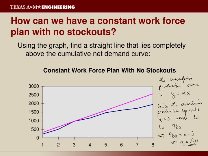 How can we have a constant work force plan with no stockouts?
