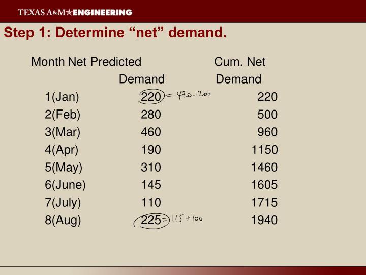 """Step 1: Determine """"net"""" demand."""