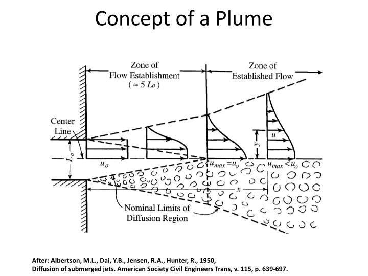 Concept of a plume