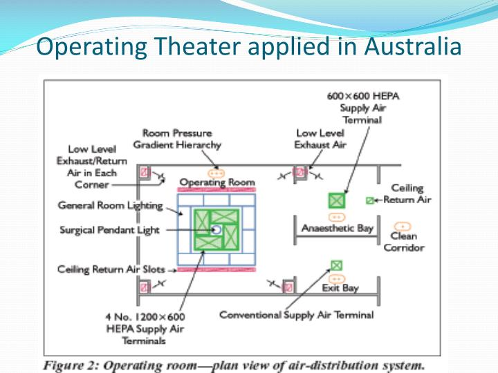 Operating Theater applied in Australia