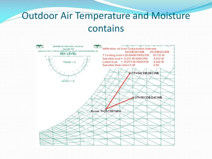 Outdoor Air Temperature and Moisture contains