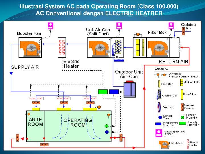 illustrasi System AC pada Operating Room (Class 100.000)