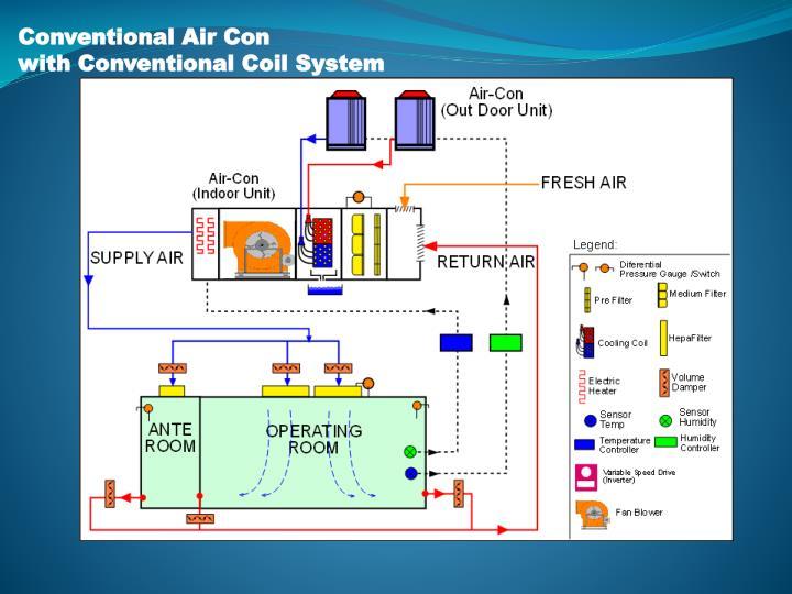 Conventional Air Con