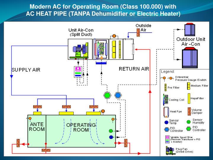 Modern AC for