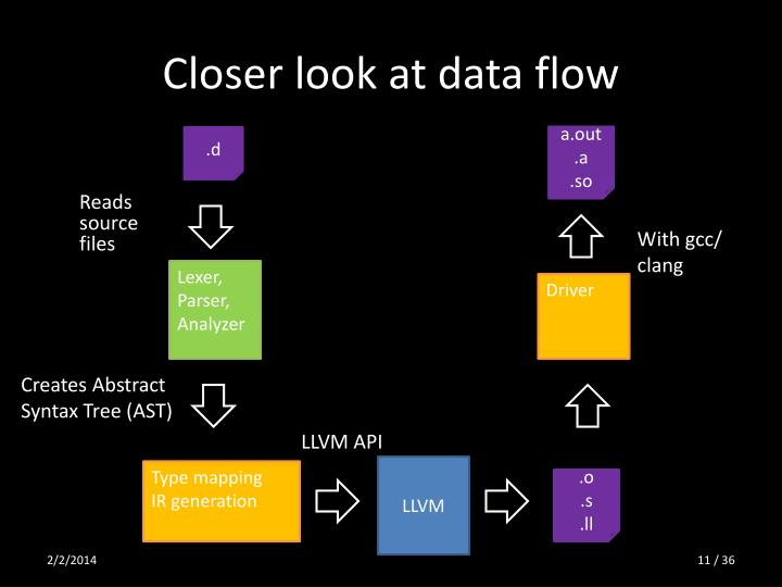 Closer look at data flow