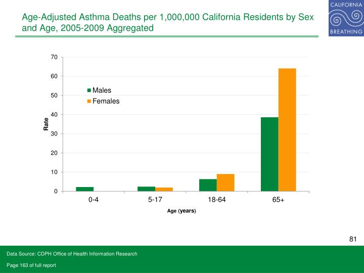 Age-Adjusted Asthma Deaths per 1,000,000 California Residents by Sex and Age, 2005-2009 Aggregated