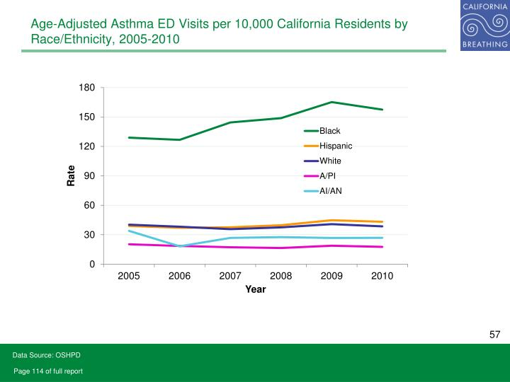 Age-Adjusted Asthma ED Visits per 10,000 California Residents by Race/Ethnicity, 2005-2010