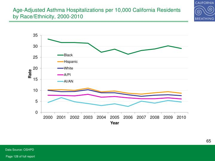 Age-Adjusted Asthma Hospitalizations per 10,000 California Residents by Race/Ethnicity, 2000-2010