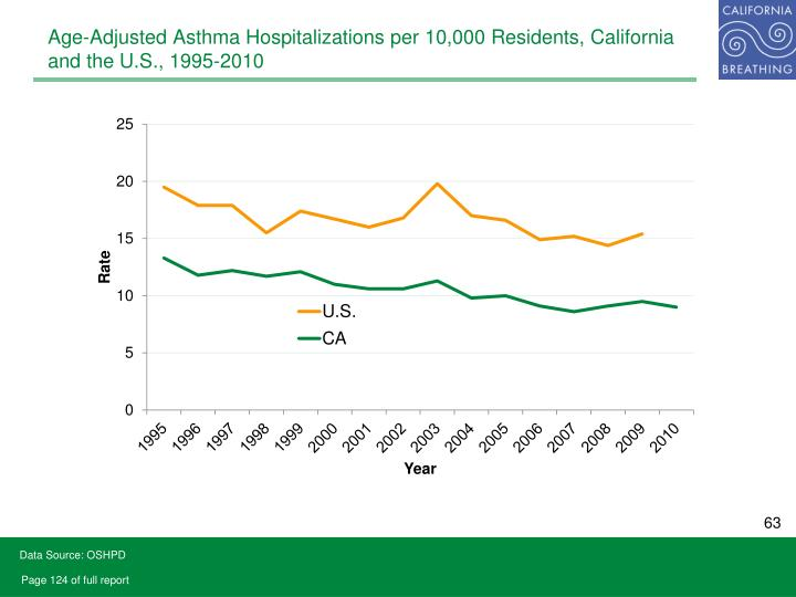 Age-Adjusted Asthma Hospitalizations per 10,000 Residents, California and the U.S., 1995-2010