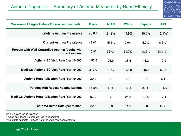 Asthma Disparities – Summary of Asthma Measures by Race/Ethnicity