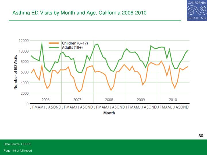 Asthma ED Visits by Month and Age, California 2006-2010