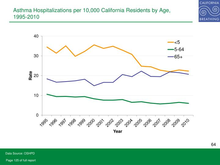 Asthma Hospitalizations per 10,000