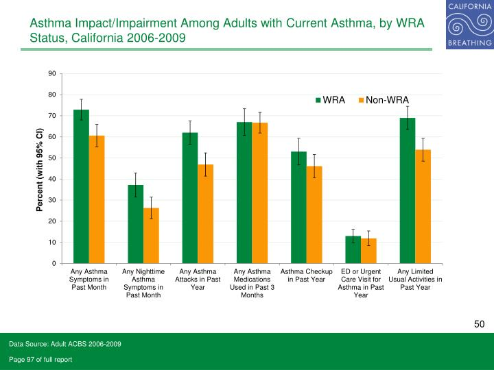 Asthma Impact/Impairment Among Adults with Current Asthma, by WRA Status, California 2006-2009