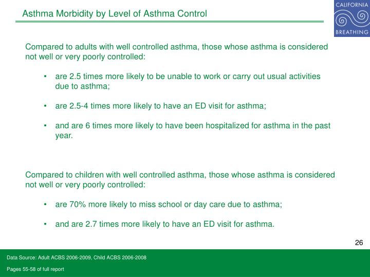 Asthma Morbidity by Level of Asthma Control