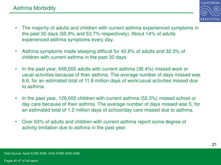 Asthma Morbidity
