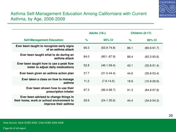 Asthma Self-Management Education Among Californians with Current Asthma, by Age, 2006-2009
