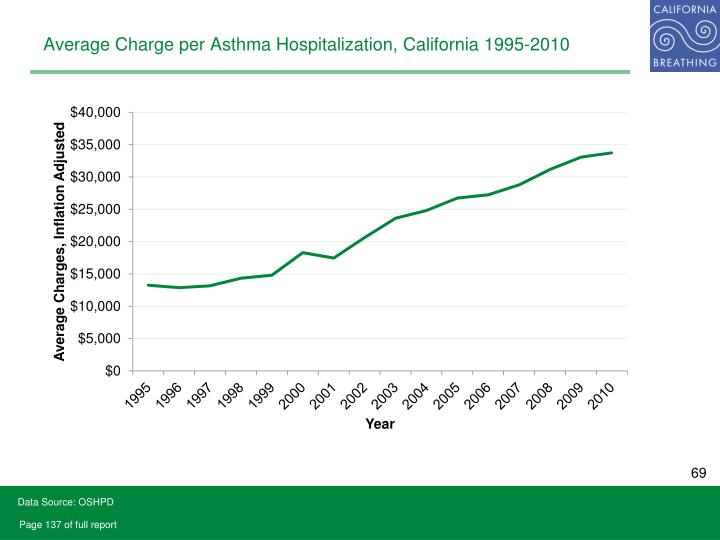 Average Charge per Asthma Hospitalization, California 1995-2010