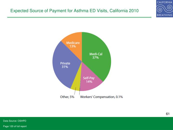 Expected Source of Payment for Asthma ED Visits, California 2010