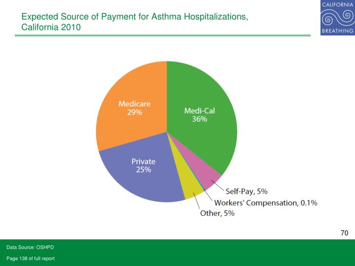Expected Source of Payment for Asthma Hospitalizations,