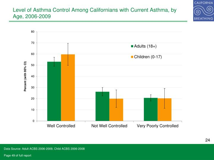 Level of Asthma Control Among Californians with Current Asthma, by Age, 2006-2009