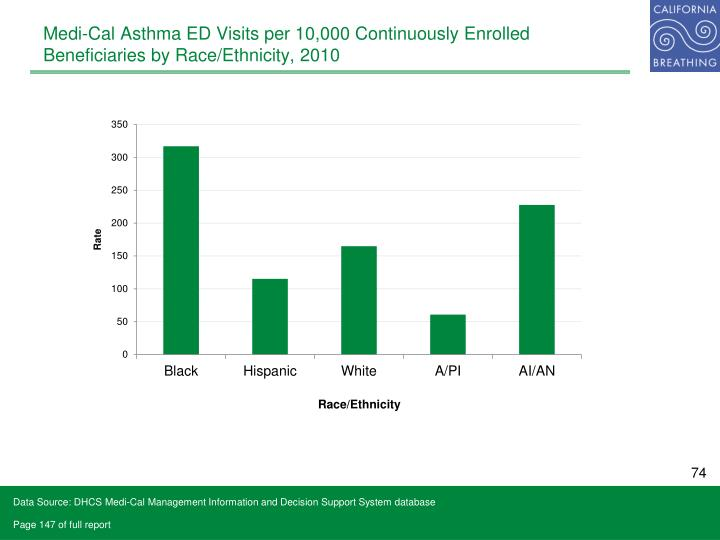 Medi-Cal Asthma ED Visits per 10,000 Continuously Enrolled Beneficiaries by Race/Ethnicity, 2010