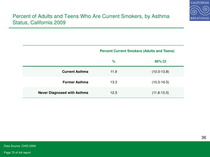 Percent of Adults and Teens Who Are Current Smokers, by Asthma Status, California 2009