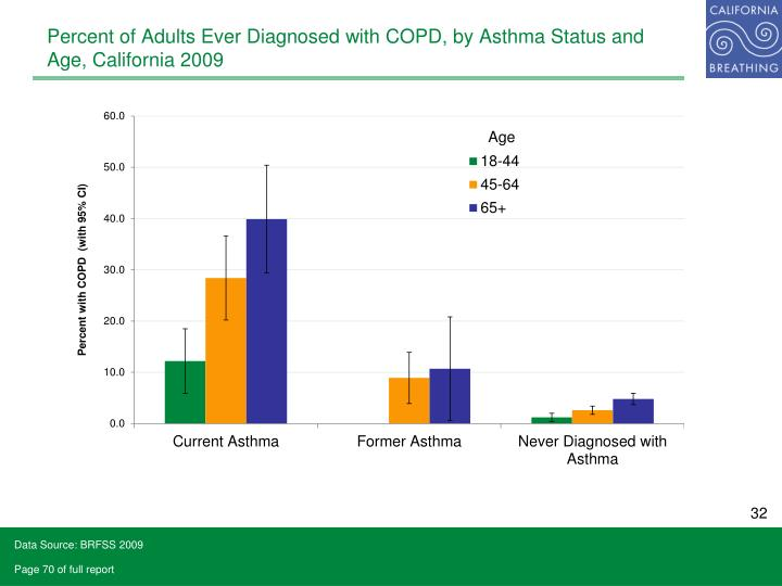 Percent of Adults Ever Diagnosed with COPD, by Asthma Status and Age, California 2009