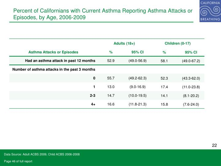 Percent of Californians with Current Asthma Reporting Asthma Attacks or Episodes, by Age, 2006-2009