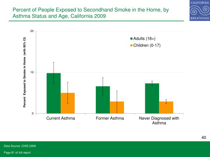 Percent of People Exposed to Secondhand Smoke in the Home, by Asthma Status and Age, California 2009