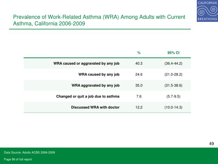Prevalence of Work-Related Asthma (WRA) Among Adults with Current Asthma, California 2006-2009