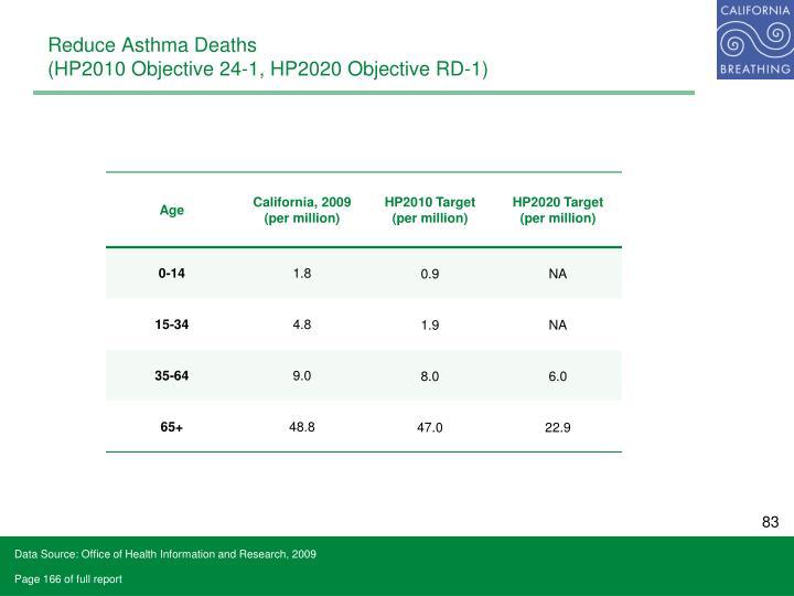 Reduce Asthma Deaths
