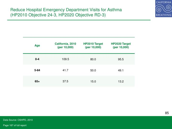 Reduce Hospital Emergency Department Visits for Asthma
