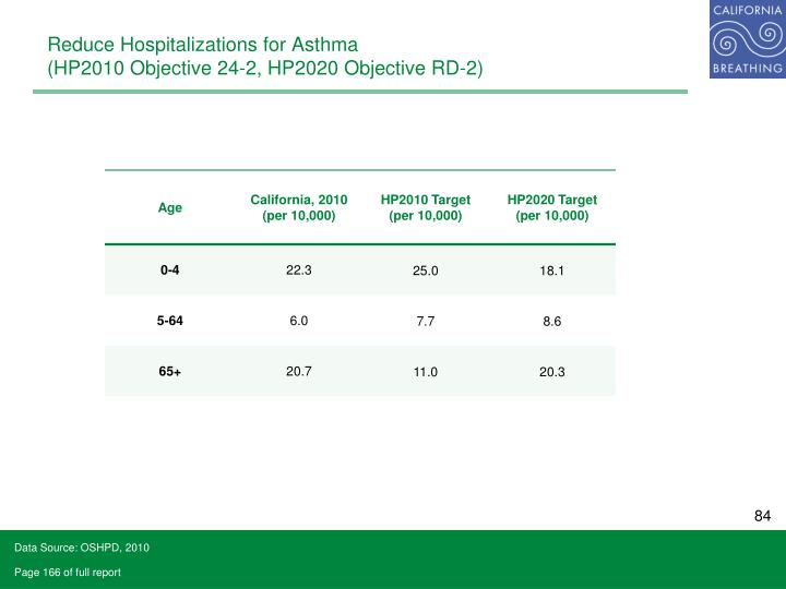 Reduce Hospitalizations for Asthma