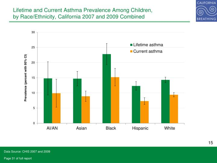 Lifetime and Current Asthma Prevalence Among Children,