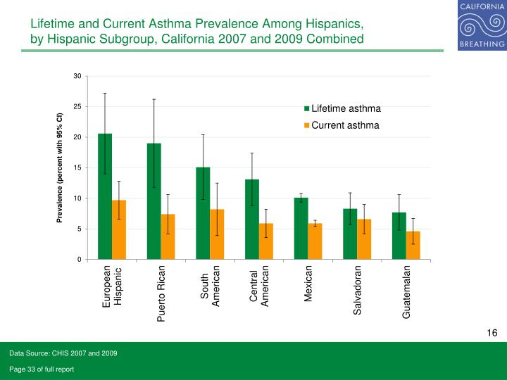 Lifetime and Current Asthma Prevalence Among Hispanics,