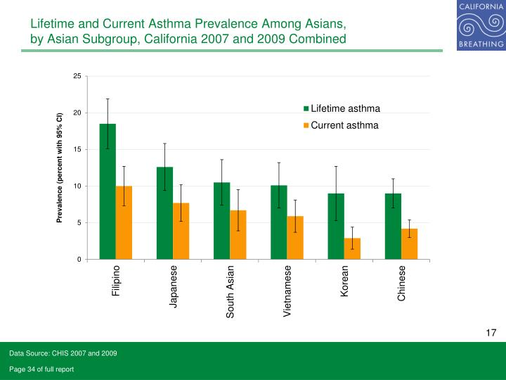 Lifetime and Current Asthma Prevalence Among Asians,