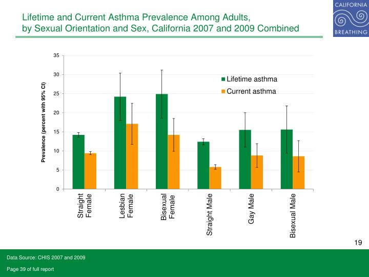 Lifetime and Current Asthma Prevalence Among Adults,