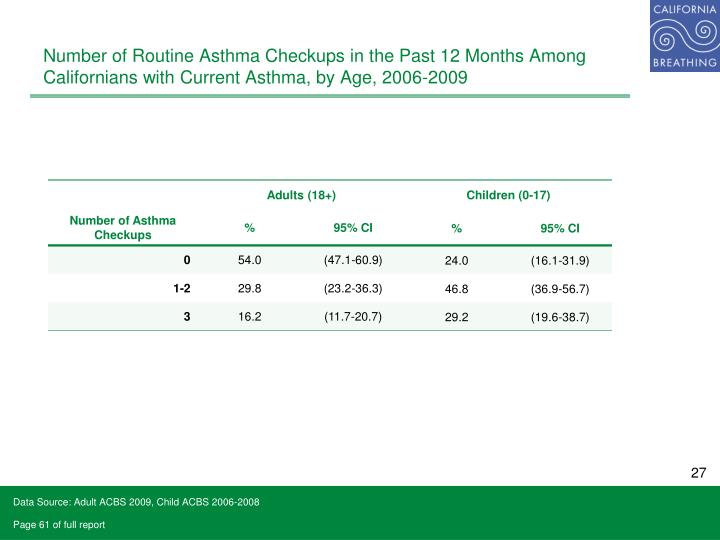 Number of Routine Asthma Checkups in the Past 12 Months Among Californians with Current Asthma, by Age, 2006-2009