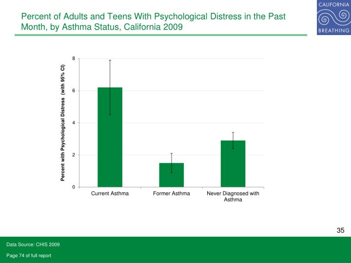 Percent of Adults and Teens With Psychological Distress in the Past Month, by Asthma Status, California 2009