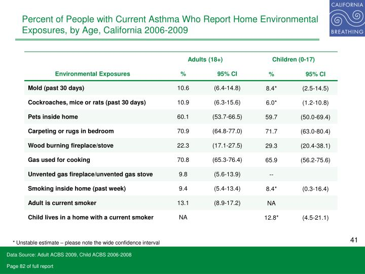 Percent of People with Current Asthma Who Report Home Environmental Exposures, by Age, California 2006-2009