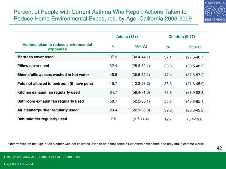 Percent of People with Current Asthma Who Report Actions Taken to Reduce Home Environmental Exposures, by Age, California 2006-2009