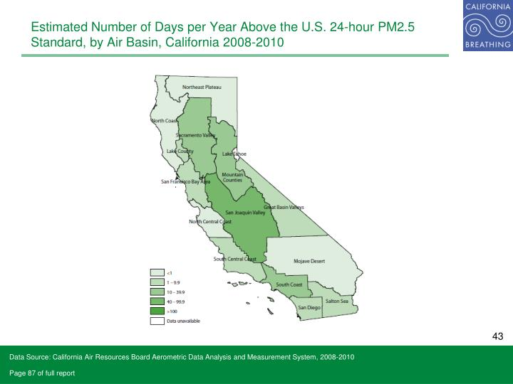 Estimated Number of Days per Year Above the U.S. 24-hour PM2.5 Standard, by Air Basin, California 2008-2010
