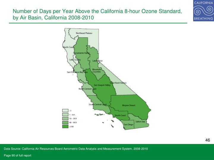 Number of Days per Year Above the California 8-hour Ozone Standard, by Air Basin, California 2008-2010